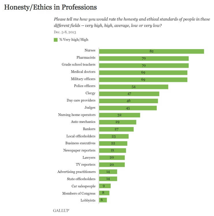 Honesty ethical standards fields professions social media marketing