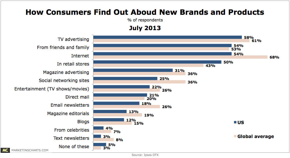 How consumers find out about new products and brands