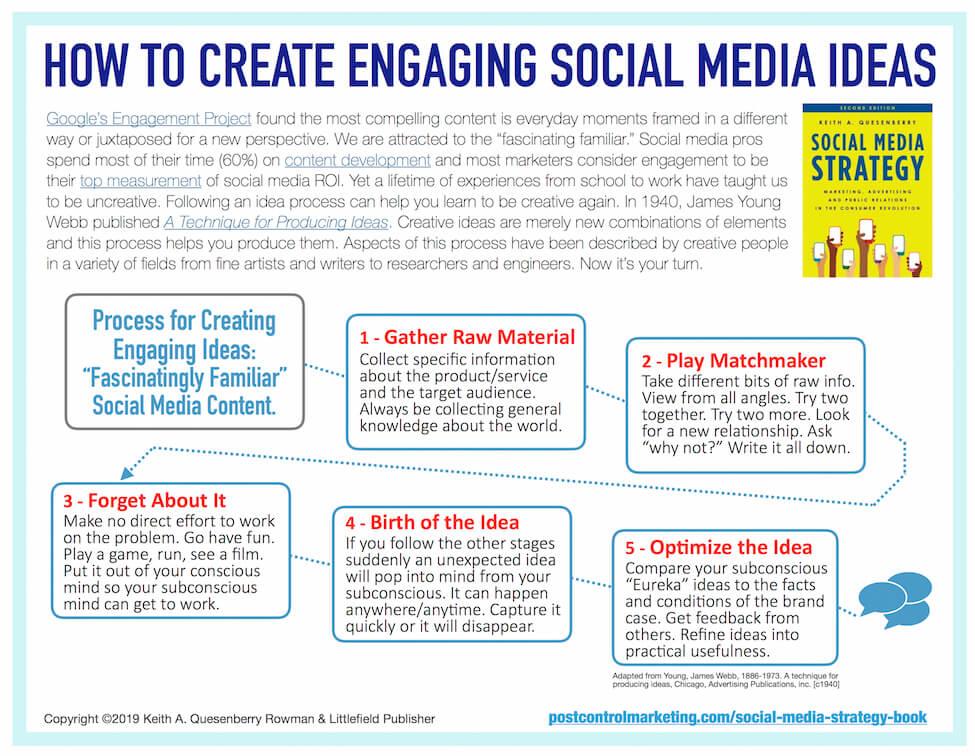 Not A Creative Genius? Produce Engaging Social Media Ideas